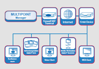 VIMED® Multipoint HD Suite